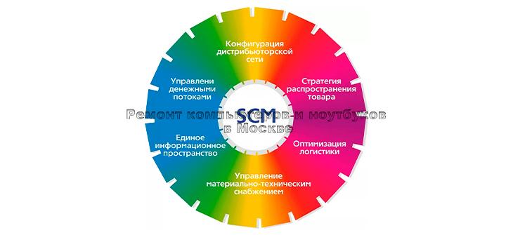 7 основных преимуществ программного обеспечения для управления цепями поставок (SCM) фото